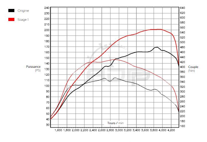 Courbe de puissance BMW Serie 3 E90 320d 163cv - ADP Performance