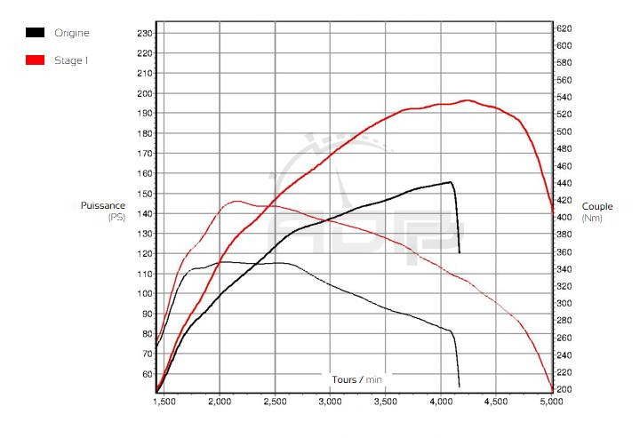 Courbe de puissance BMW Serie 1 F20 118d 143cv - ADP Performance