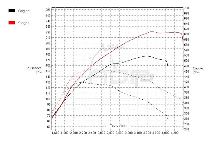 Courbe de puissance BMW 520d F1x 184cv - ADP Performance
