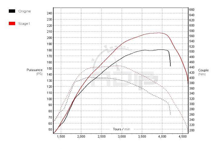 Courbe de puissance BMW Serie 3 (E90) 320d 184cv - ADP Performance