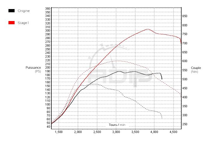 Courbe de puissance BMW Serie 5 (F1x) 325d 204cv - ADP Performance