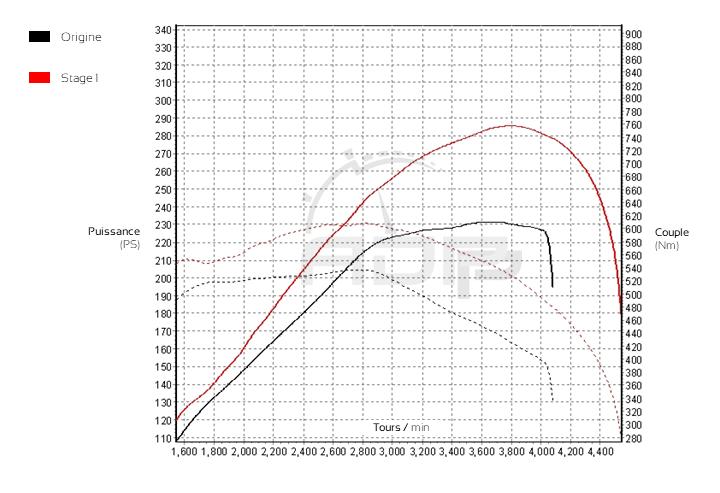 Courbe de puissance BMW X5 (E70) 3.0d 235cv - ADP Performance