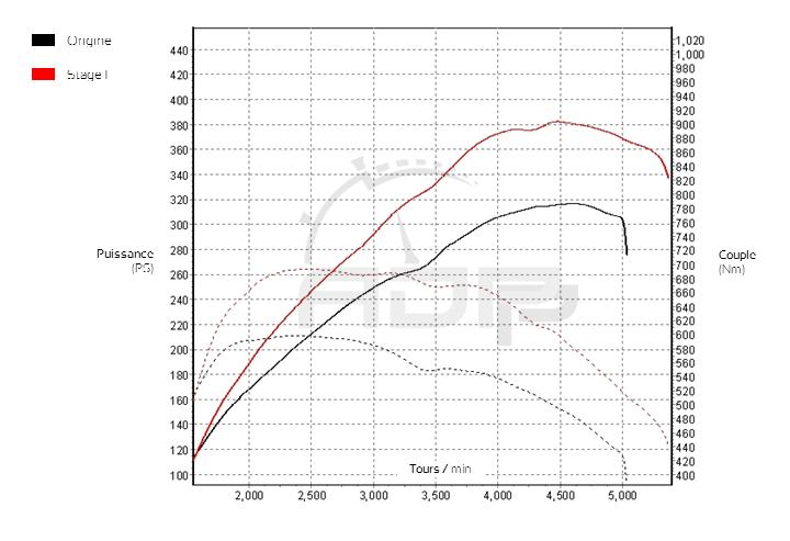 Courbe de puissance BMW Série 3 - F3x 335xd 313 ADP Performance