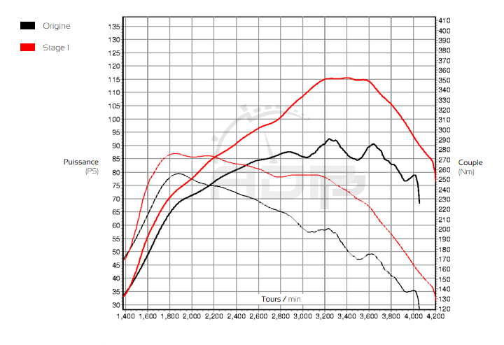 Courbe de puissance Citroen C4 1.6 HDI 92cv - ADP Performance