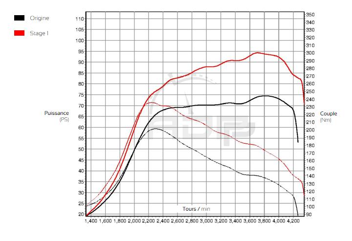 Courbe de puissance Citroen Nemo 1.3 HDI 75cv - ADP Performance