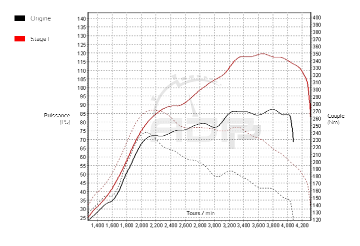 Courbe de puissance Citroen DS3 1.6 HDI 90cv - ADP Performance