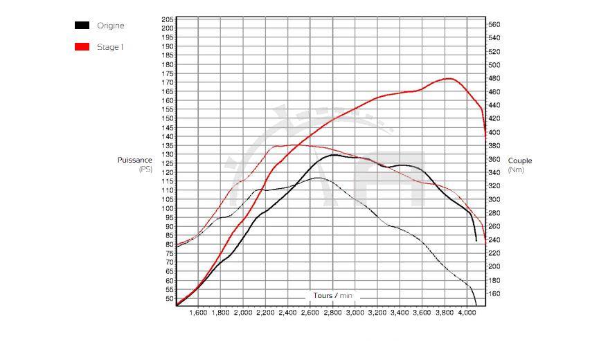 Courbe de puissance Fiat Ducato 2.3 JTDM 130 ADP Performance