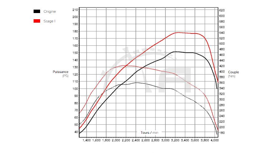 Courbe de puissance Fiat Ducato 150 Multijet ADP Performance