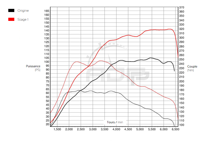 Courbe de puissance Ford Fiesta 1.0T Ecoboost 100cv - ADP Performance