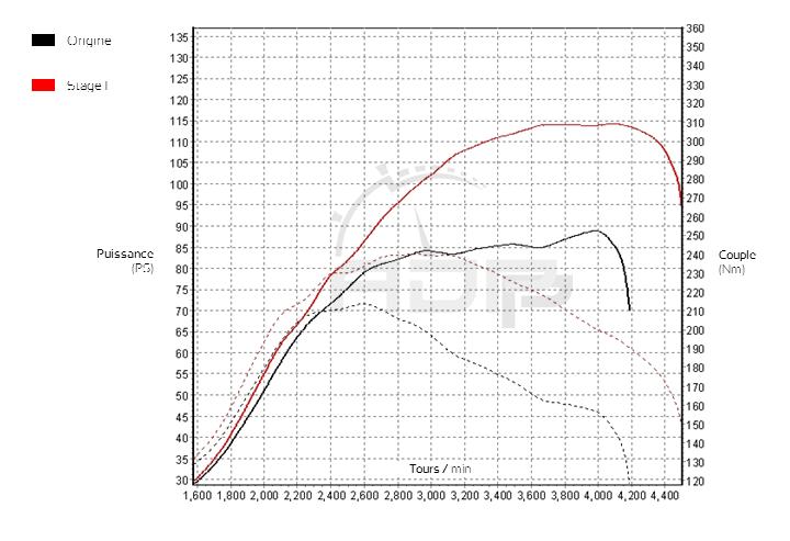 Courbe de puissance Hyundai ix20 1.4 CRDI 77cv - ADP Performance