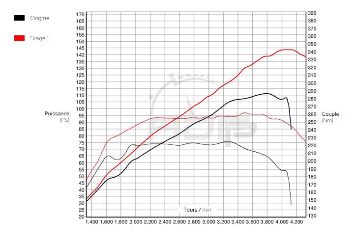 Courbe de puissance 1.5 Skyactiv-D 105cv - ADP Performance