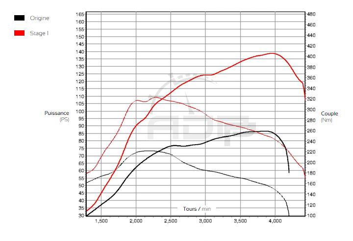 Courbe de puissance Mercedes Vito 109 CDI 88cv - ADP Performance