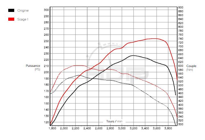 Courbe de puissance Mercedes Classe G 350 CDI 211cv- ADP Performance