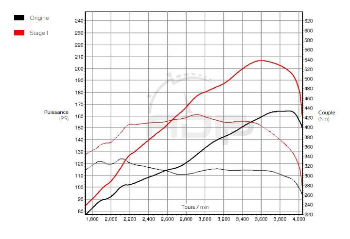 Courbe de puissance Mercedes CLK 270 CDI 170cv - ADP Performance