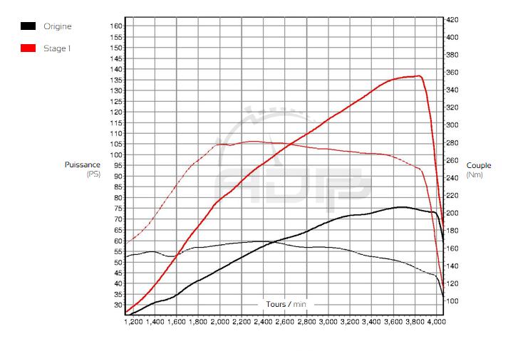 Courbe de puissance Mercedes Classe A 160 CDI 82cv - ADP Performance