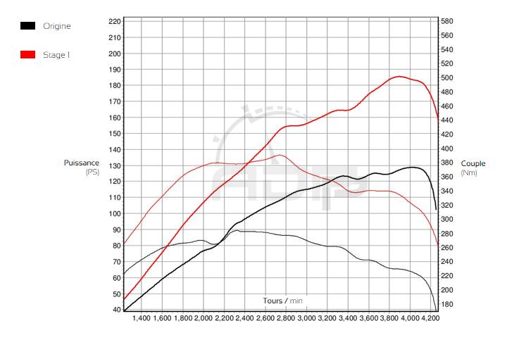 Courbe de puissance Mercedes Sprinter 313 CDI 129cv - ADP Performance