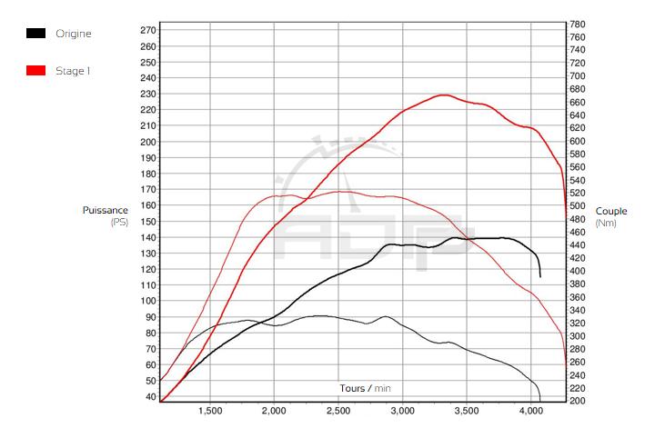Courbe de puissance Mercedes Vito 114 CDI (Euro 6) 136cv - ADP Performance