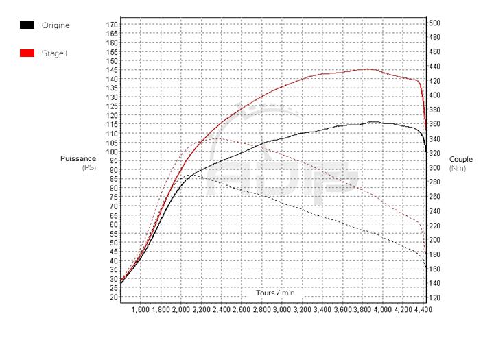Courbe de puissance Mini Cooper (R56) 1.6d 112cv - ADP Performance