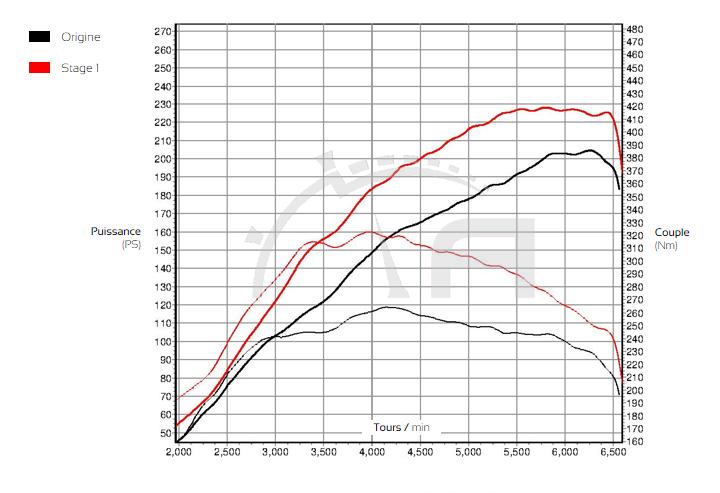 Courbe de puissance Nissan Juke Nismo 1.6T 200cv - ADP Performance