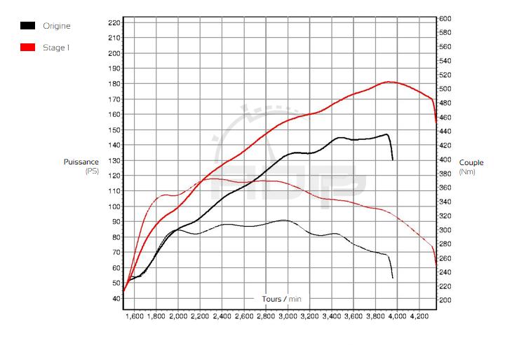 Courbe de puissance Peugeot 4008 1.8 HDI 150cv - ADP Performance