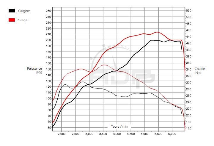 Courbe de puissance Peugeot 208 GTI 1.6 THP 208cv - ADP Performance