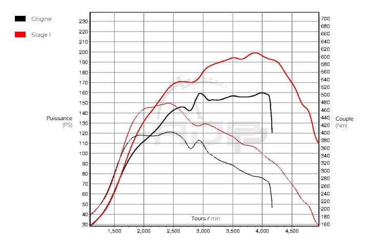 Courbe de puissance Peugeot 3008 2.0 BlueHDI 150cv - ADP Performance