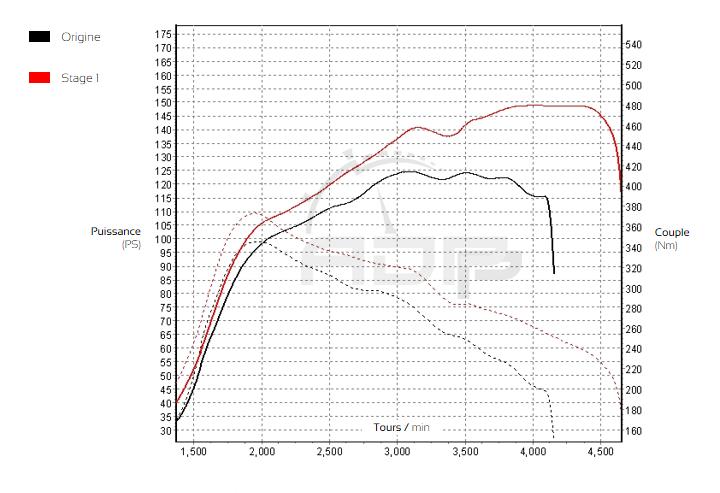Courbe de puissance Peugeot 308 1.6 BlueHDi 120cv - ADP Performance