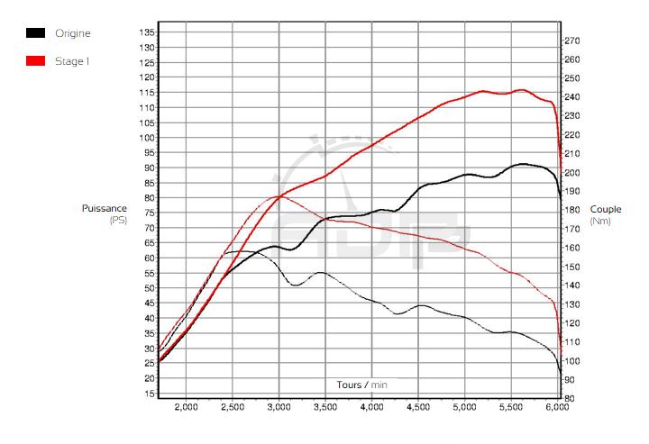 Courbe de puissance RENAULT Captur 0.9 TCE 90cv - ADP Performance