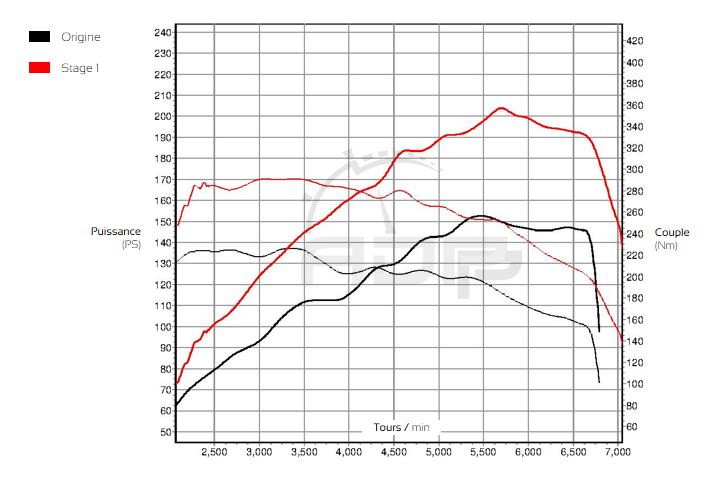 Courbe de puissance Seat Ibiza (6J) 1.4 TSI 150cv- ADP Performance