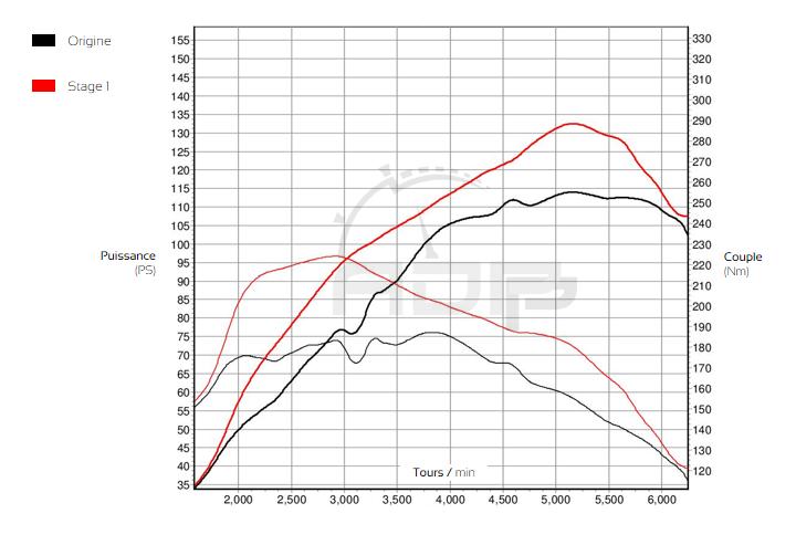 Courbe de puissance Seat Ibiza 6J 1.2 TSI 105 ADP Performance