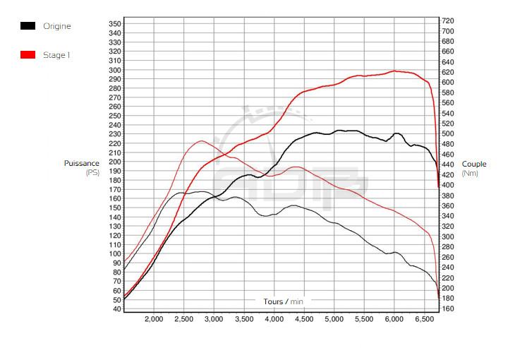 Courbe de puissance Skoda Octavia RS 2.0 TSI 220cv - ADP Performance