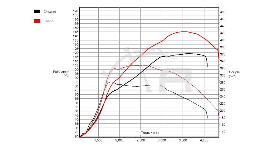 Courbe de puissance Golf VII 1.6 TDI ADP Performance
