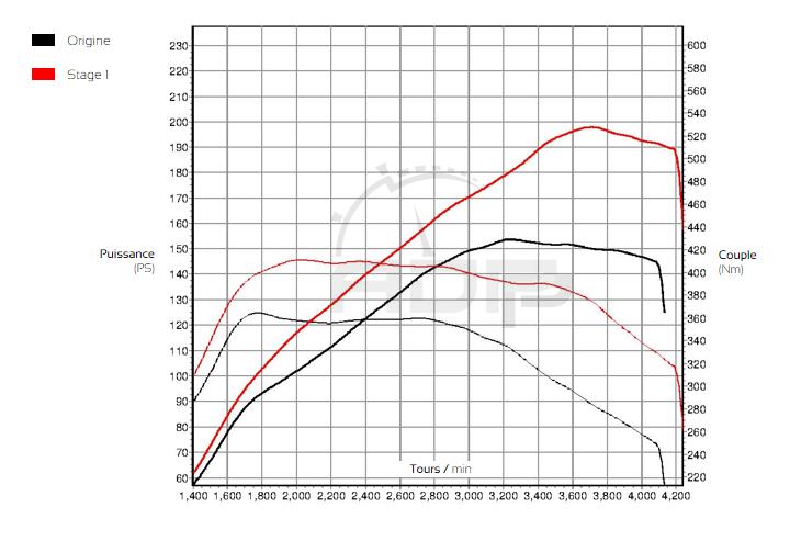 Courbe de puissance VW Tiguan 2.0 TDI CR 150cv- ADP Performance