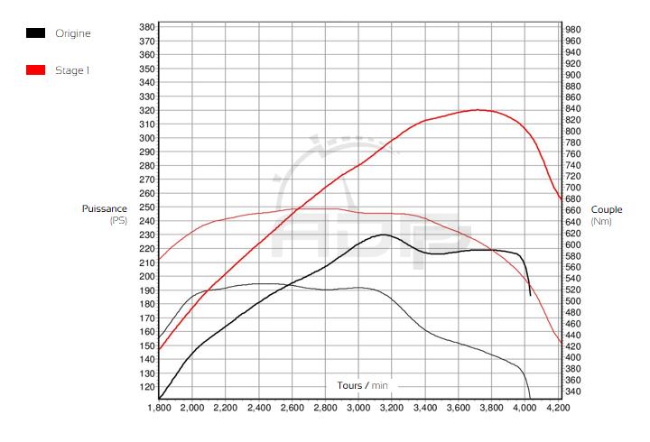 Courbe de puissance Volkswagen Amarok 3.0 V6 TDI 204cv - ADP Performance
