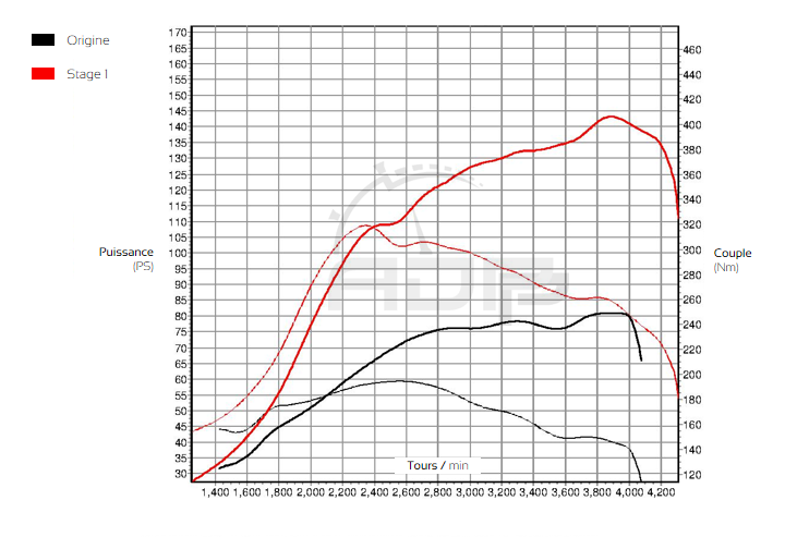 Courbe de puissance Mercedes Vito 108 CDI 82 cv - ADP Performance